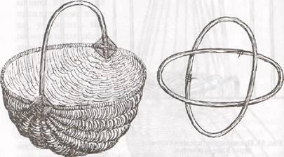 Двухлучковая корзина